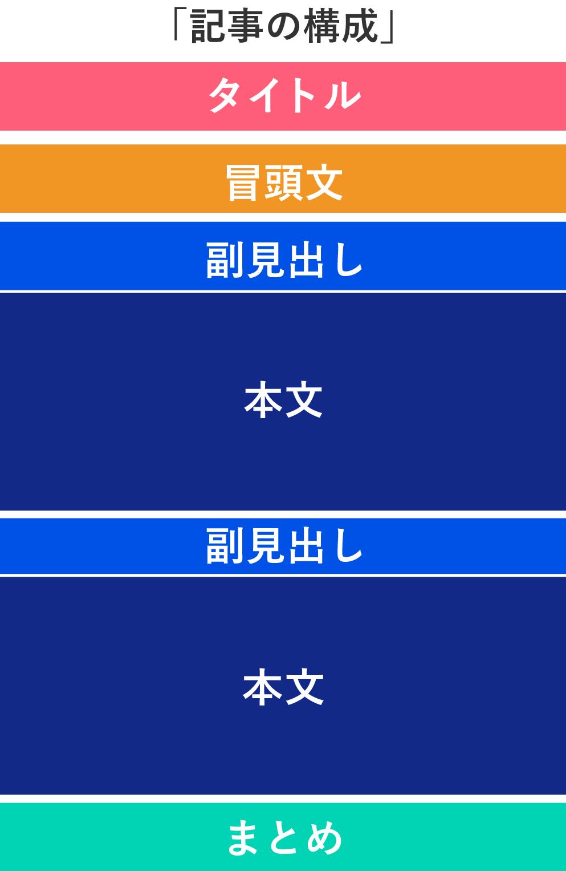 サイト記事の構成