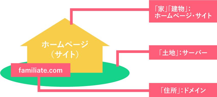 サイト・ドメイン・サーバー関連図