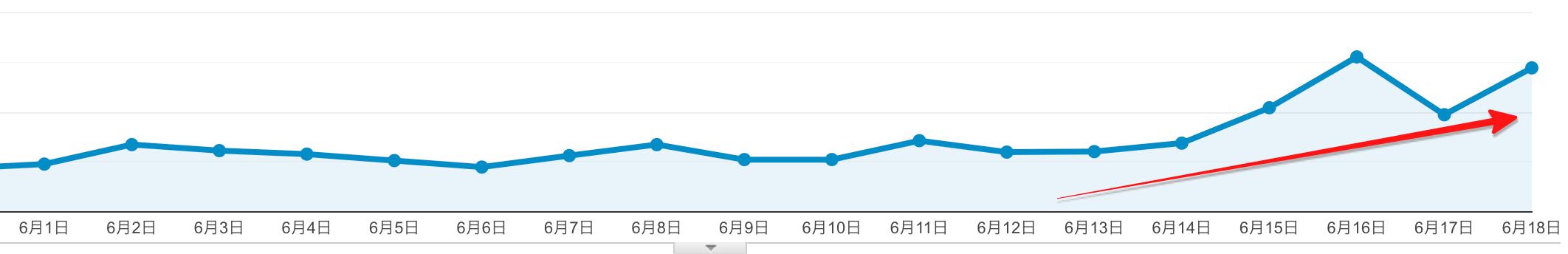 6月のコアアップデートでクリック率が上がった