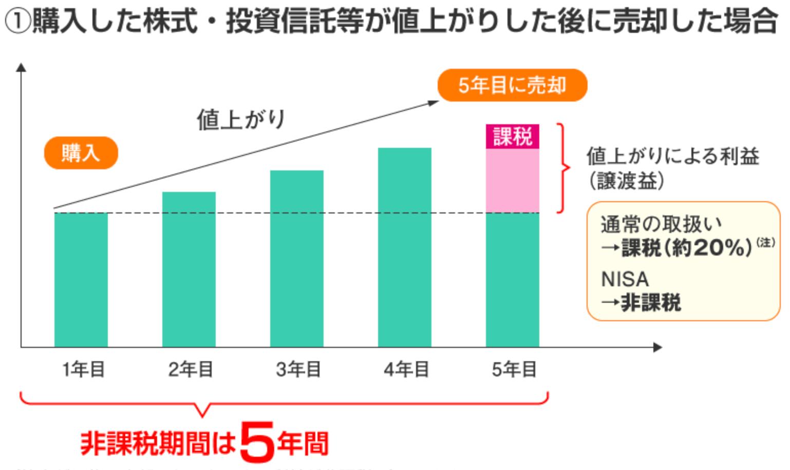 NISAの非課税で得られる利益の仕組み